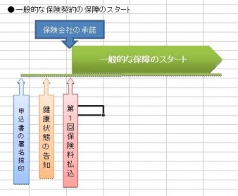 [図1]一般の生命保険の保障開始イメージ