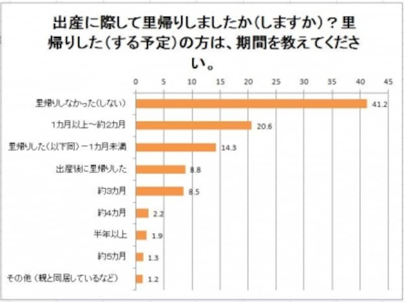 里帰りしなかった人は4割以上(出典:「こそだて」2011年11月実施のアンケート調査)
