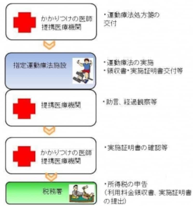 財団法人 日本健康スポーツ連盟HPをもとにガイド平野が図を作成