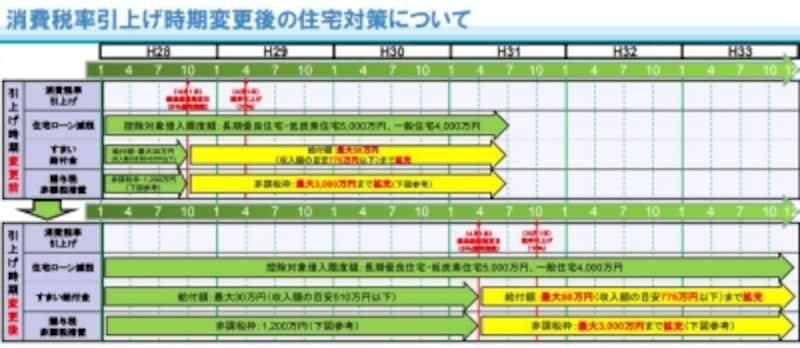 消費税率アップ延期ともない伸長された住宅ローン控除のイメージ図(出典:国土交通省)