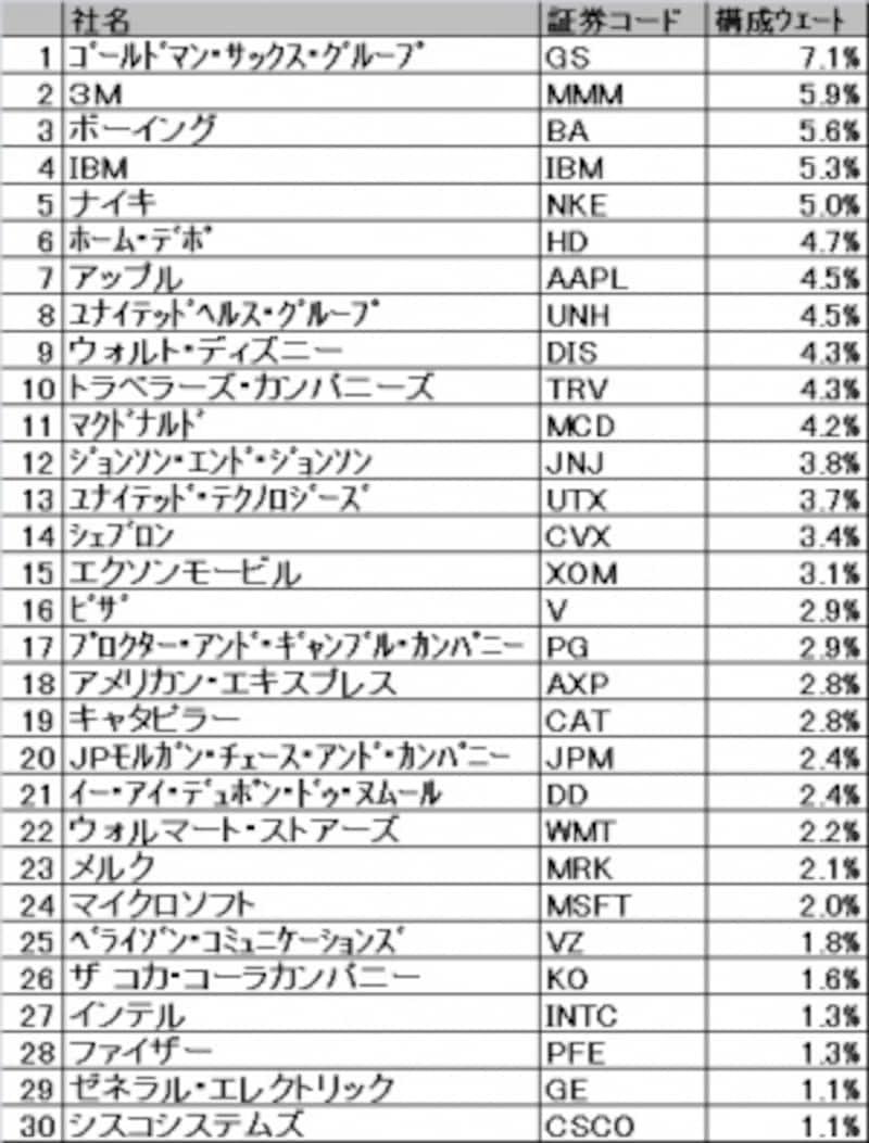世界的に最も有名な株価指数であるNYダウ。しかし構成銘柄はたったの30銘柄!
