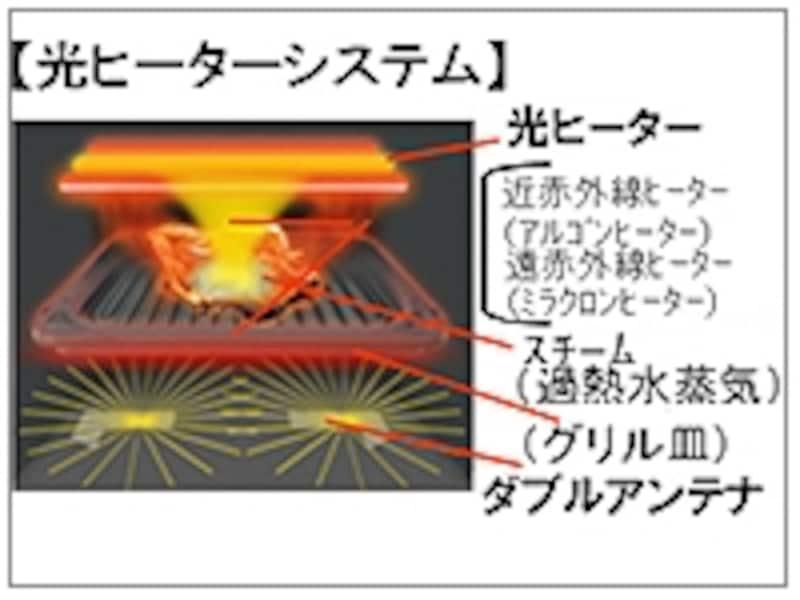 「光ヒーターシステム」イメージ。光ヒーターとダブルアンテナのマイクロ波で加熱するグリル皿で、早くおいしくヘルシーを実現(※画像:リリース資料より)