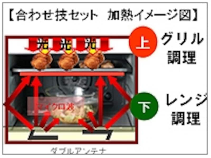 「合わせ技」加熱イメージ。上はヒーター、下はマイクロ波の同時使いで、2品同時調理が可能になりました。(※画像:リリース資料より)