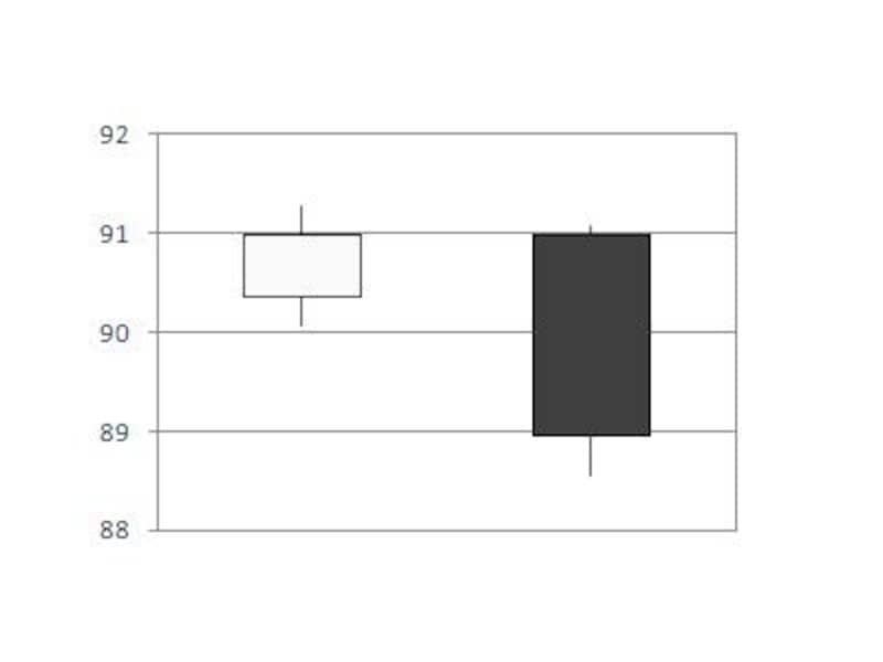 スタート時よりも終了時の方が小さい数値の場合は四角形を塗りつぶすのがルール