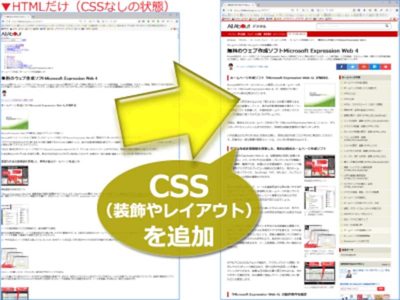 装飾もレイアウトもほとんどない「HTMLだけ」の状態(左)に、CSSを加えることでウェブページの見た目を作る
