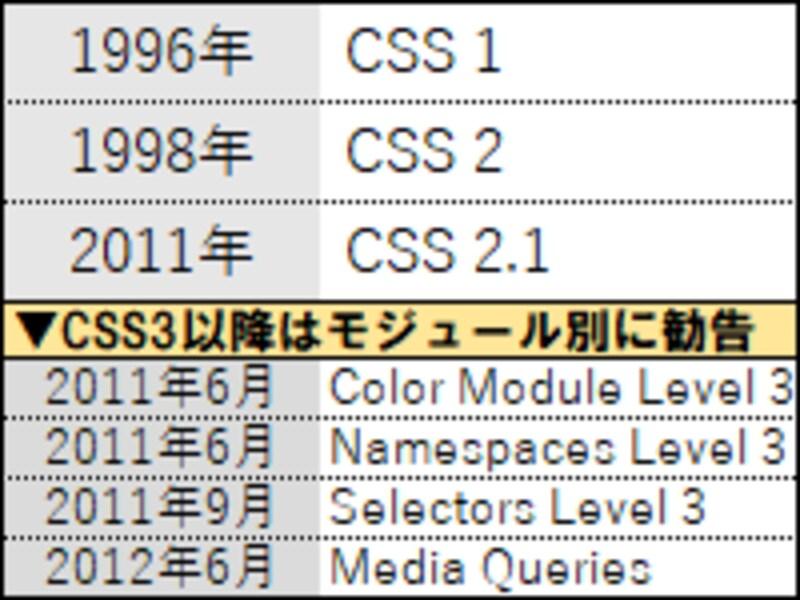 CSSの各仕様が勧告された年(CSS3以降はモジュール別に策定)