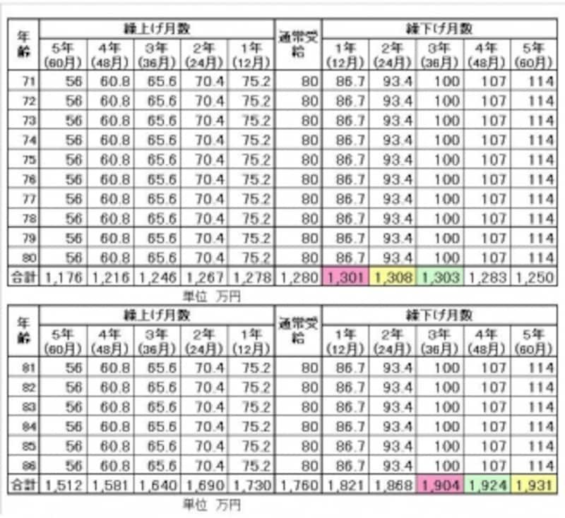 合計欄について、受給額が最も多いものに「黄色」、2番目に「緑」、3番目に「ピンク」とそれぞれ色づけしている