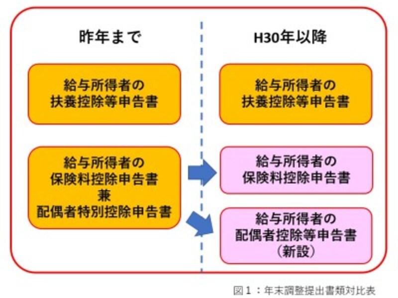 会社で配布される年末調整書類は2018年から用紙が変更している