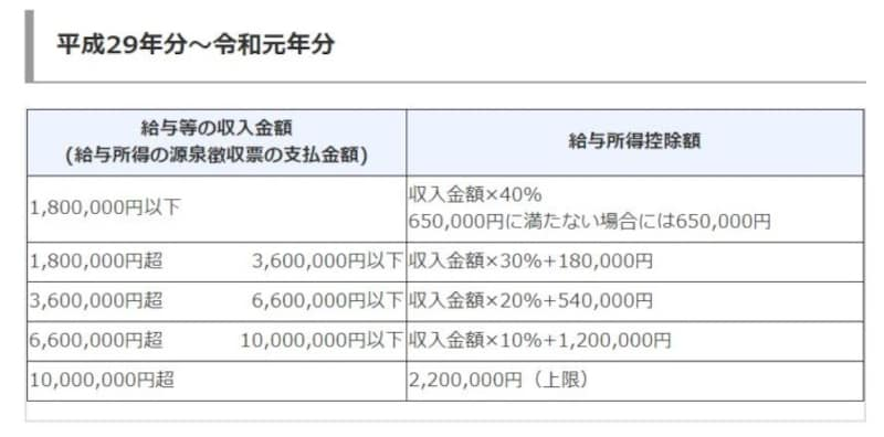 令和元年以前の給与所得控除のイメージ図 (出典:国税庁 資料より)