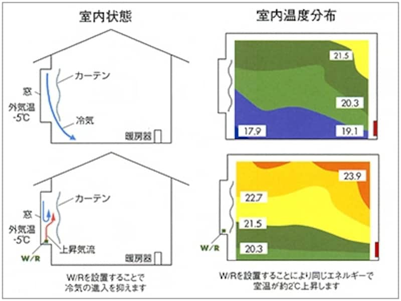 ウインドーラジエーターの有無による室内の温度差※上:ウインドーラジエーター無/下:ウインドーラジエーター有(メーカーサイトより)