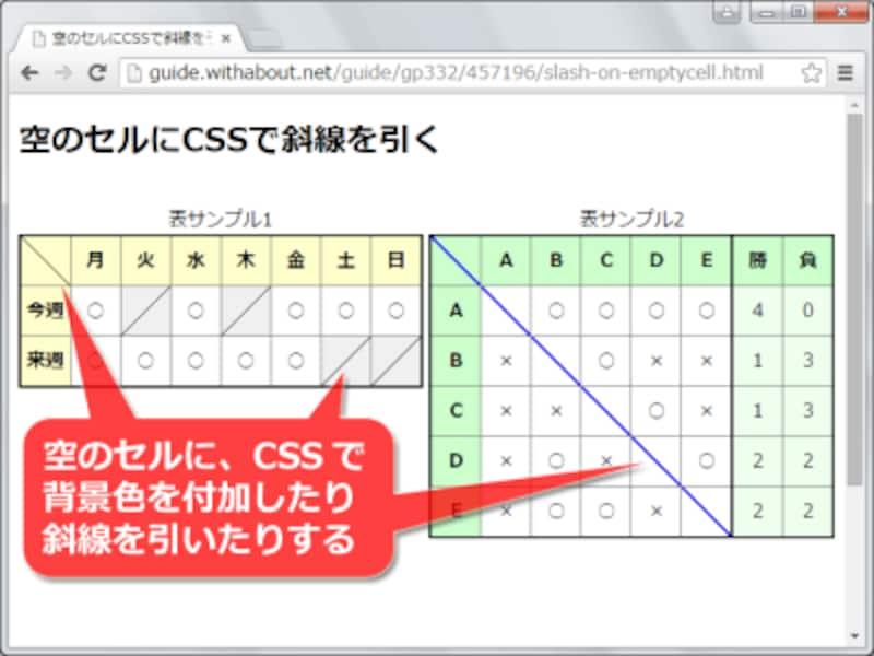 CSSを駆使すれば、表の中に斜線を引くデザインも使える
