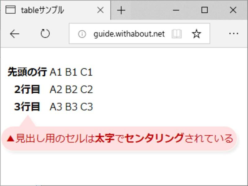 見出しセルを作るth要素を使えば、CSSで装飾しなくても、代表的なブラウザでは太字+センタリングで表示される