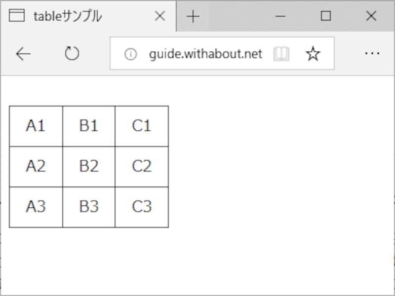 3行×3列の表をCSSで装飾した表示例