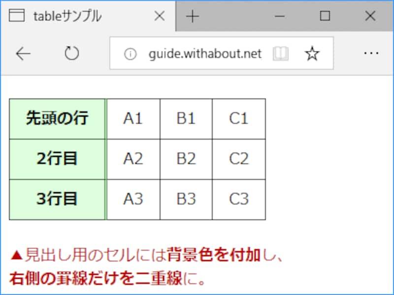 各行の左端にあるセルだけを「見出し」として装飾した表の表示例