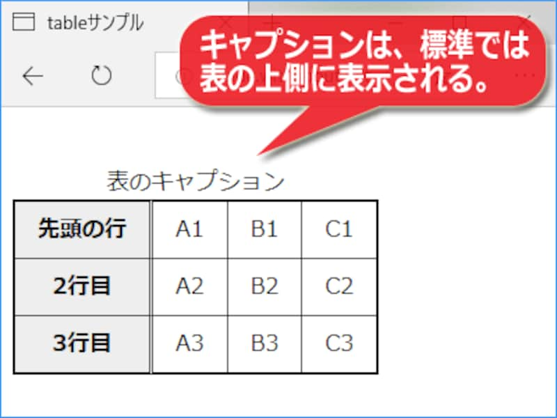 table要素の中にcaption要素を含めれば、表にキャプションを付加できる