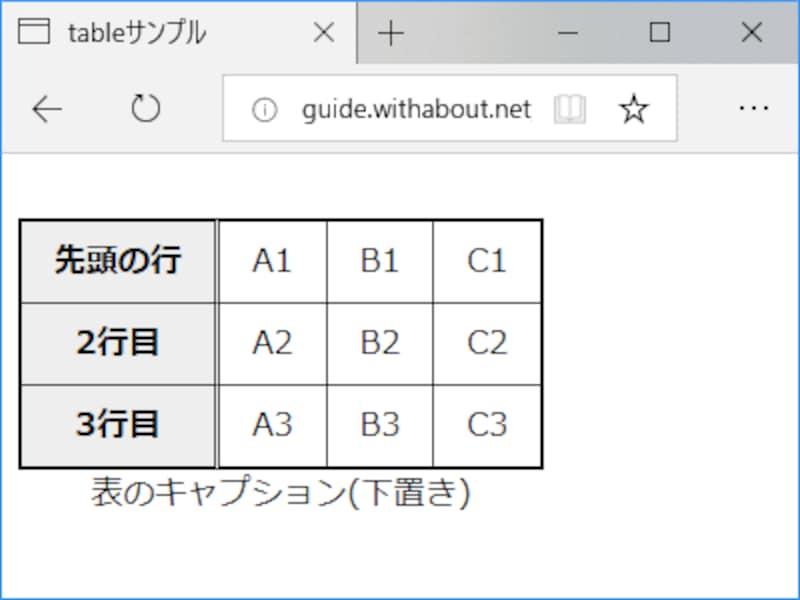 caption要素で指定したキャプションは、CSSを使えば表の下側に表示させることもできる