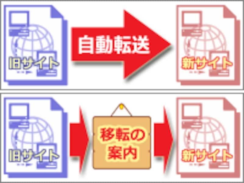 自動転送(リダイレクト)方法2種類