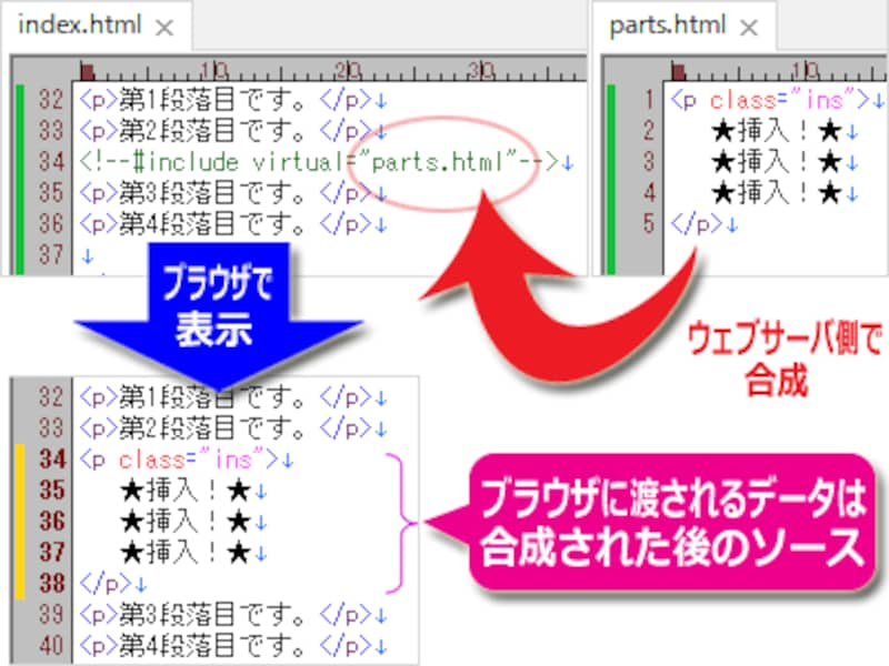 (左上)HTMLソース中にコメントとしてSSIコマンドを記述、(右上)合成するHTMLソース、(左下)SSIによって合成された結果のHTMLソース