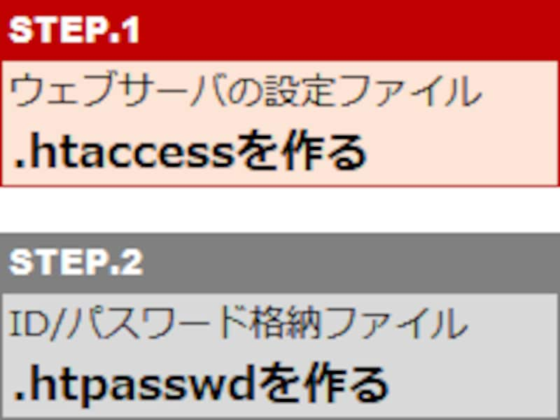 まずは、ウェブサーバの設定ファイルである.htaccessを作る