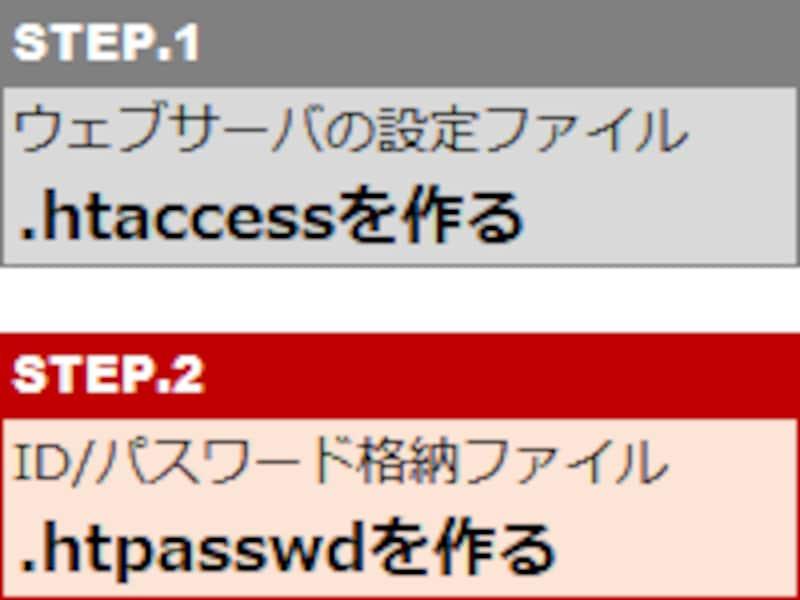 ユーザー名(ID)とパスワードを記録した.htpasswdファイルを作る