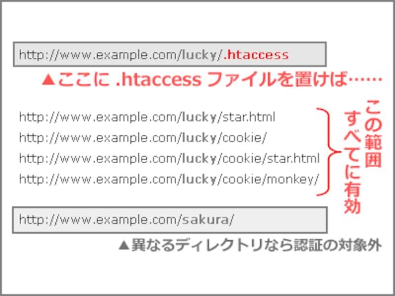 .htaccessファイルを置いたディレクトリ以下すべての領域がBasic認証の対象になる