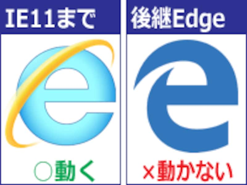 IE11まではお気に入り登録スクリプトが動作するが、Edgeでは動かない