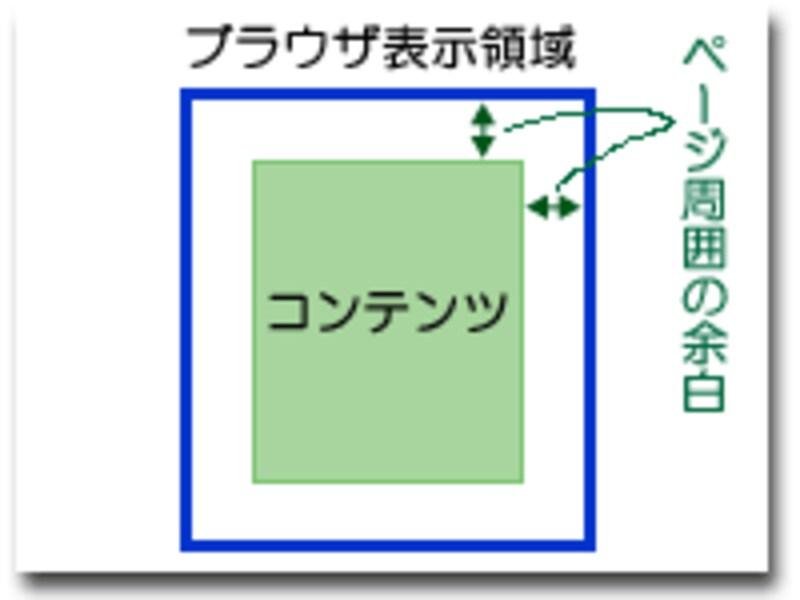 ウェブページの周囲には余白が設けられる
