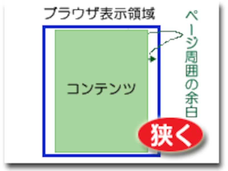 ウェブページ周囲の余白サイズを上下左右で個別に調整する方法