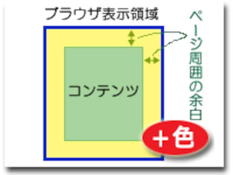 ウェブページ周囲の余白部分に、本文領域の背景色とは異なる背景色を付加する方法