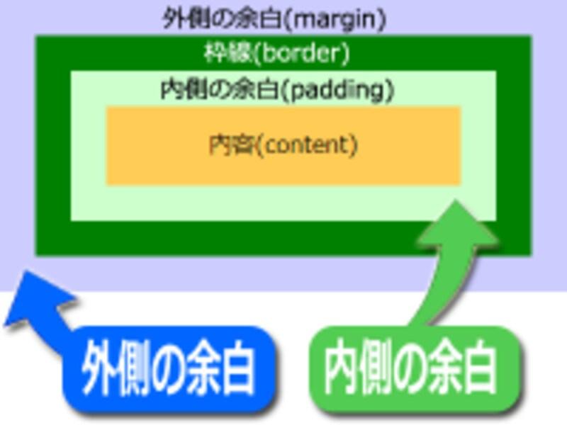 余白には外側(margin)と内側(padding)の2種類がある