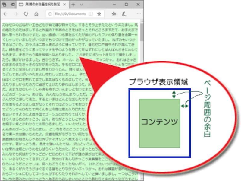 HTMLに何のCSSも追加しなければ、ウェブページ周囲には余白が加えられて表示される