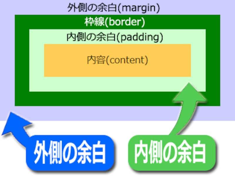 HTMLの余白には、外側のマージン(margin)と内側のパディング(padding)の2種類がある