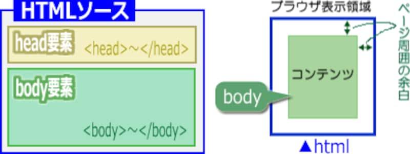 ウェブページ周囲の余白は、body要素に対するマージン(margin)
