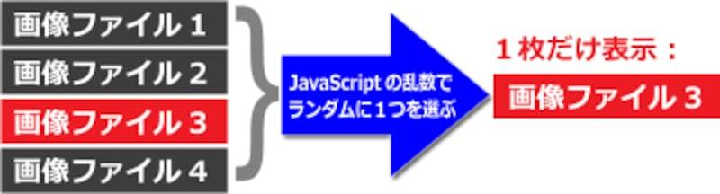 画像リストの中からJavaScriptの乱数を使って毎回ランダムに1画像を選び出す