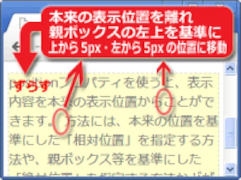 親ボックスの端を基準に移動(※本文中にあるはずの「ずらす」という文字が、本来の表示位置から離れ、親ボックスの左上を基準にした絶対位置に再配置されています。2つの「ずらす」の文字が同じ場所に重なっています。)