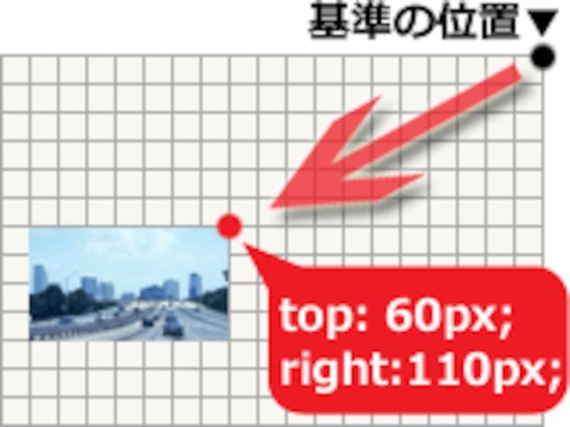 例えば「右上」からの距離を指定したい場合は、topプロパティとrightプロパティを使う。