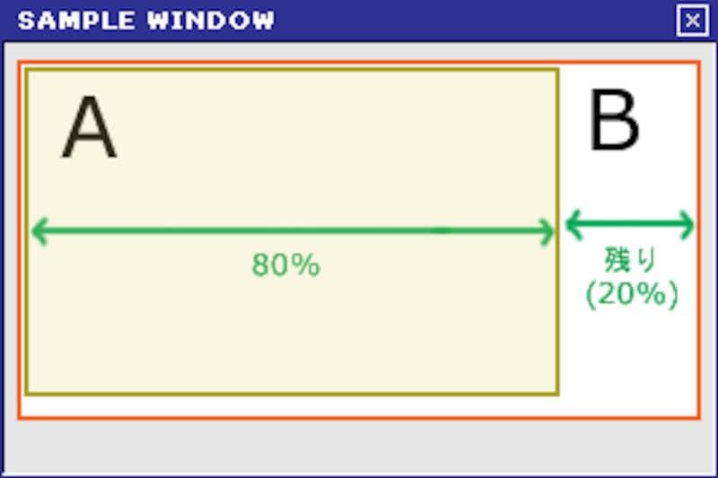 Bの幅は100%だが、Aに押されて20%分だけを占有する