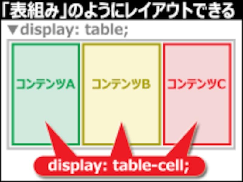 CSSでテーブルレイアウトのように配置が作れる