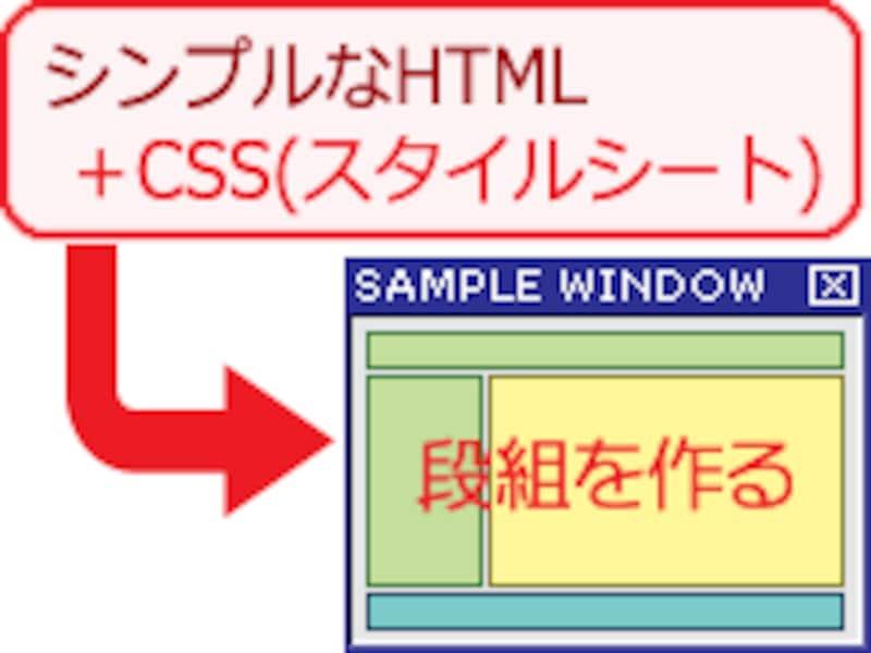 段組レイアウトはCSS(スタイルシート)で作る