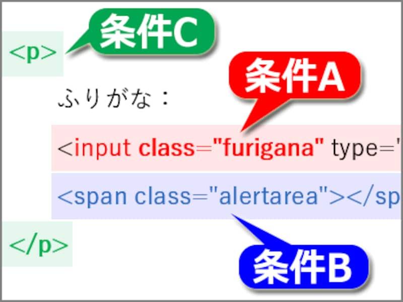 (A)テキスト入力欄、(B)入力チェック結果表示スペース、(C)それらを囲む親要素の3点が1セットになっていれば良い