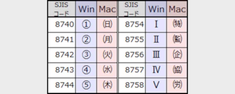 文字コードにSHIFT-JISが使われている場合に、Windows環境での丸囲み数字やローマ数字が、Mac環境では別の記号に文字化けしてしまう例