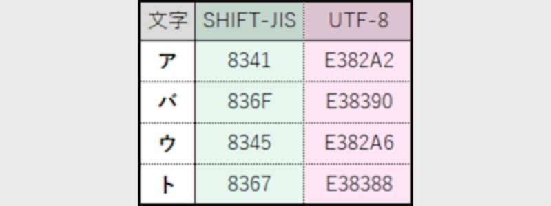 あらゆる文字には1つ1つ番号が割り当てられている/文字コードが異なれば、割り当てられている番号も異なる
