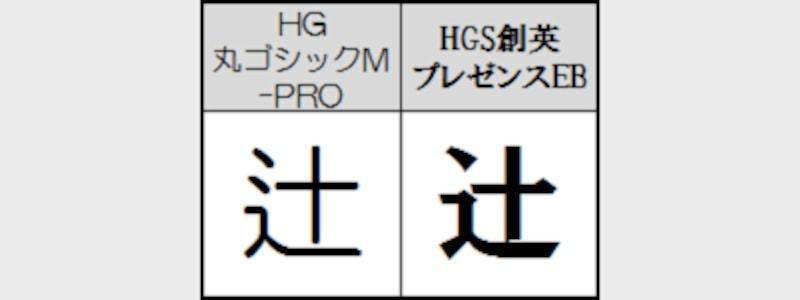 同じ文字でもフォントによって字形が異なる (※図の場合は「辻」という漢字にある左上の点の数が異なる)