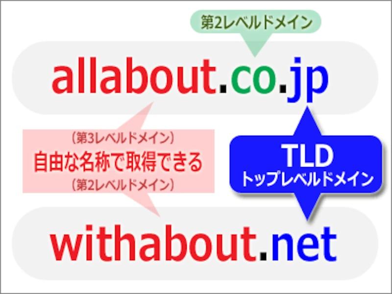 ドメイン名の構成:右端がTLD(トップレベルドメイン)で、第2または第3レベルドメイン名部分を自由に決めて取得できる