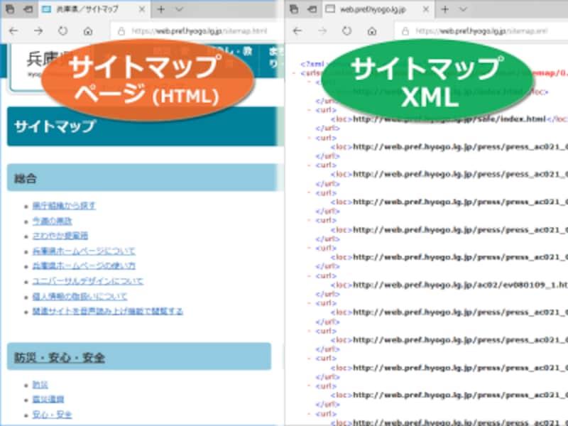 2種類のサイトマップの例 (左:サイトマップページ、右:サイトマップXML)
