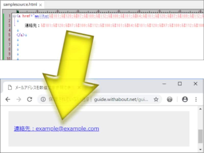 HTMLソース内にはメールアドレスの記載がなさそうに感じられるが、ブラウザ上ではメールアドレスが見える