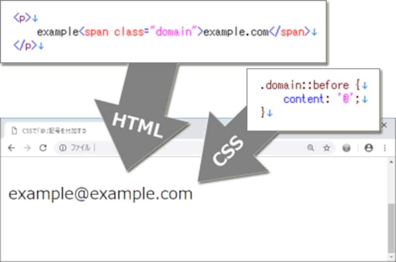 HTMLソースには「@」記号は含まれていないが、ブラウザ上では「@」記号が見える