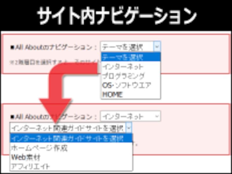 1階層目で「ジャンル」を選択すると、連動して2階層目に「移動先ページ」の選択肢が出てくるナビゲーション例