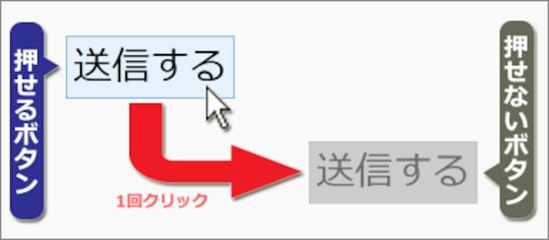 1回クリックすると無効化されてクリックできなくなるボタンの例