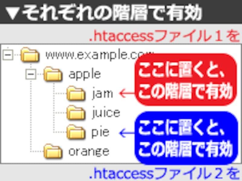 ディレクトリごとに異なる.htaccessファイルをアップロードすることもできる